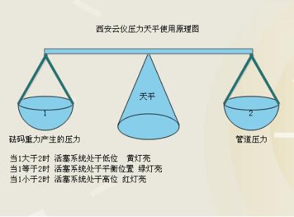 压力天平原理图