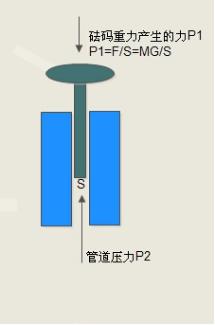 压力天平原图